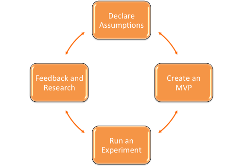Figure 1: Lean UX Process. Source: Kevin Kauzlaric (http://kevinkauzlaric.com)