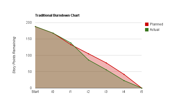 Traditional Burndown Chart
