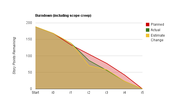 Burndown (including scope creep)