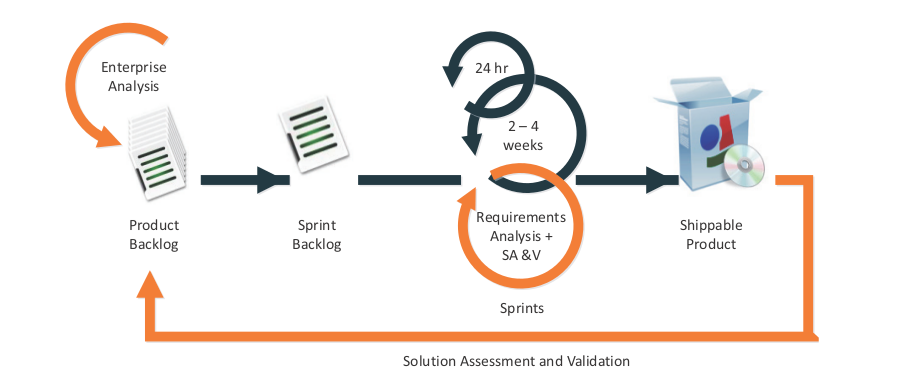 BABOK Agile Extension for Business Analysts