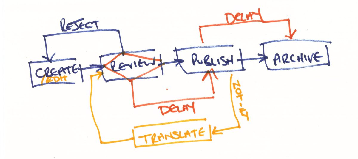 Prototyping your processes diagrams